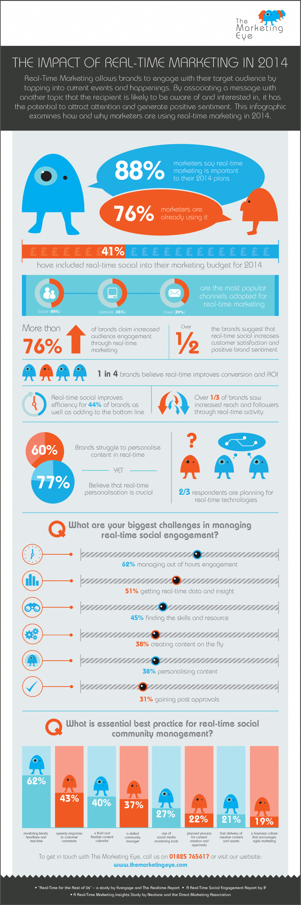 Infographic: Marketing in 2014