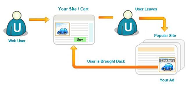 Remarketing diagram