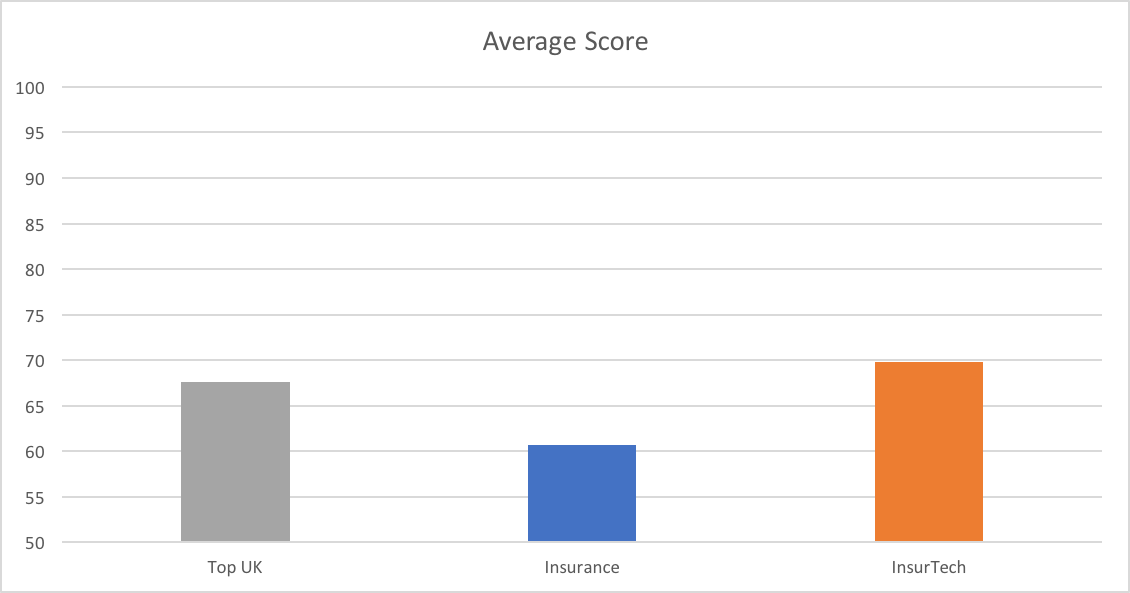 Average score