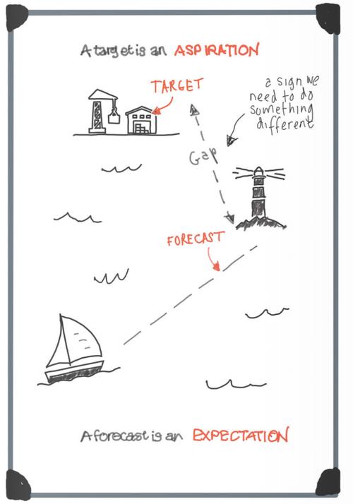 Planning gap