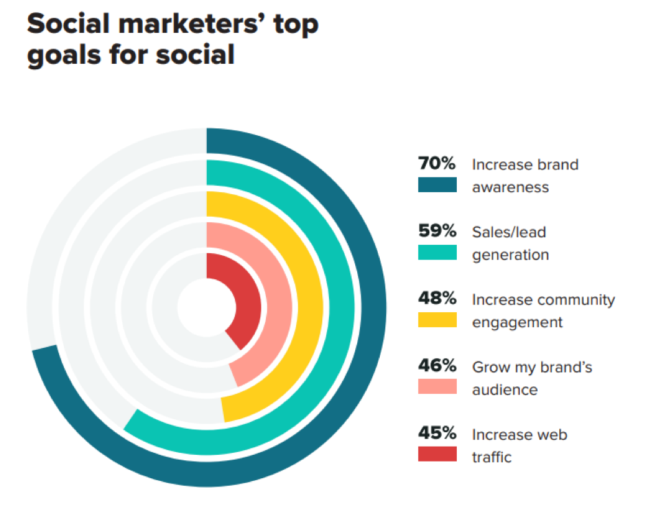 Social marketers top goals for social.png