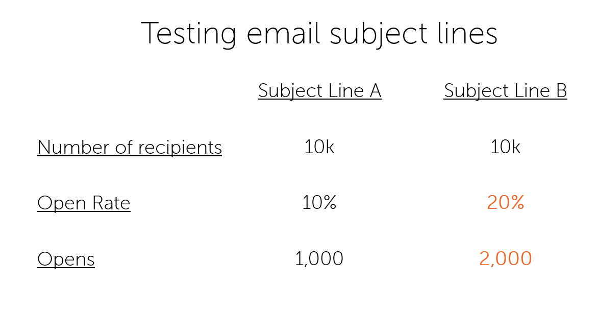 A/B Subject Lines