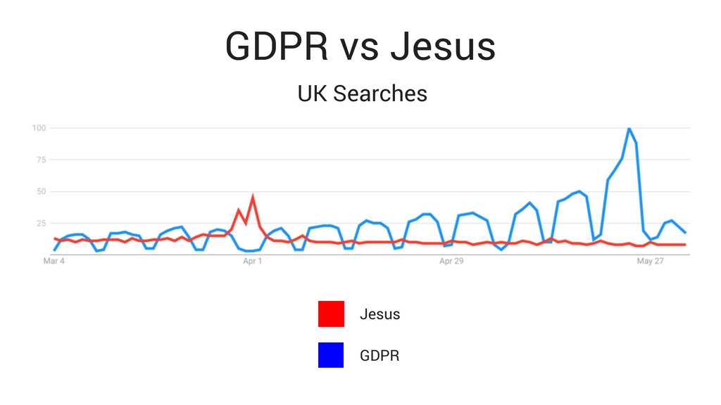 GDPR vs Jesus (UK Searches)