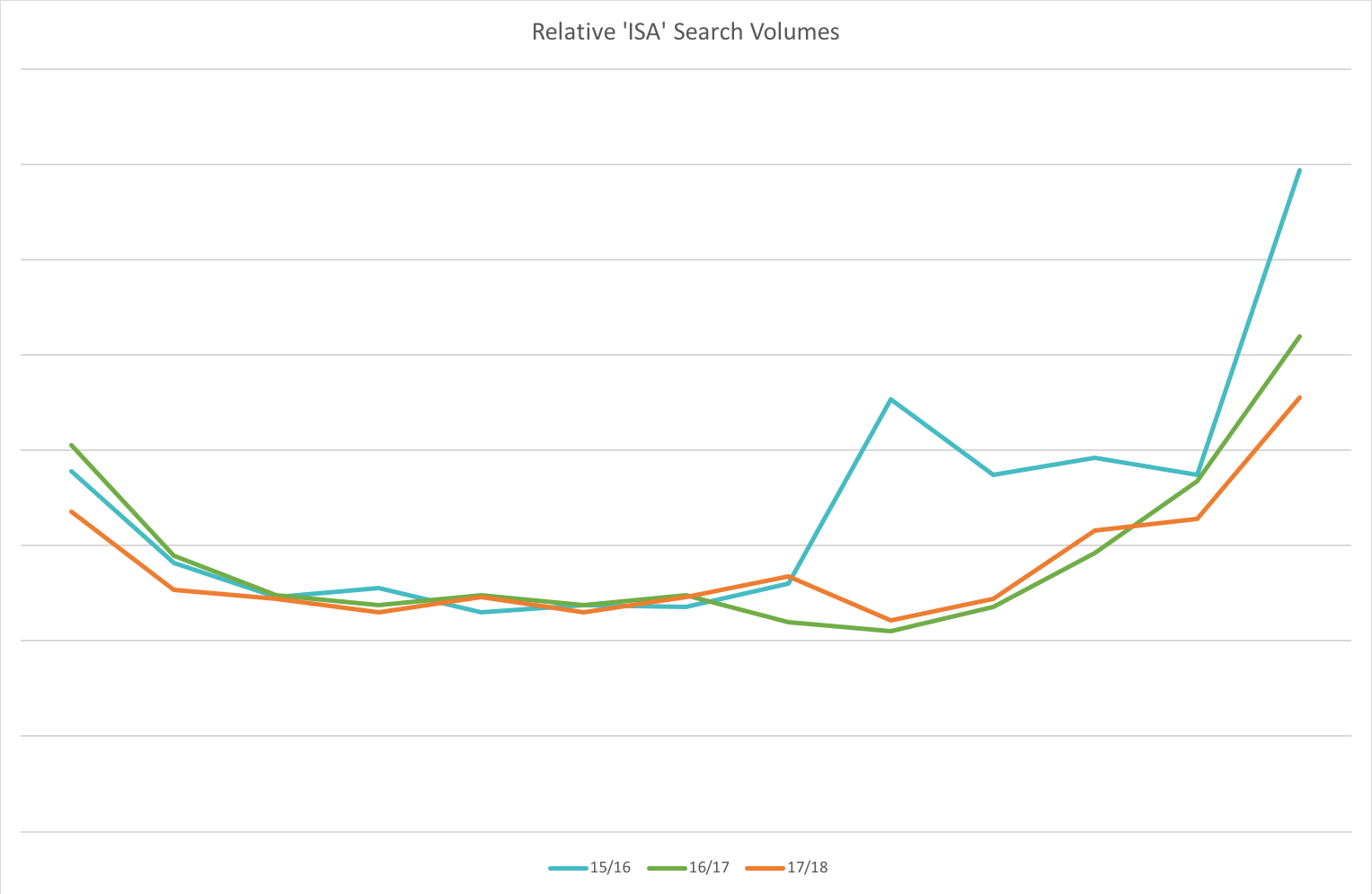 Relative 'ISA' Search Volumes