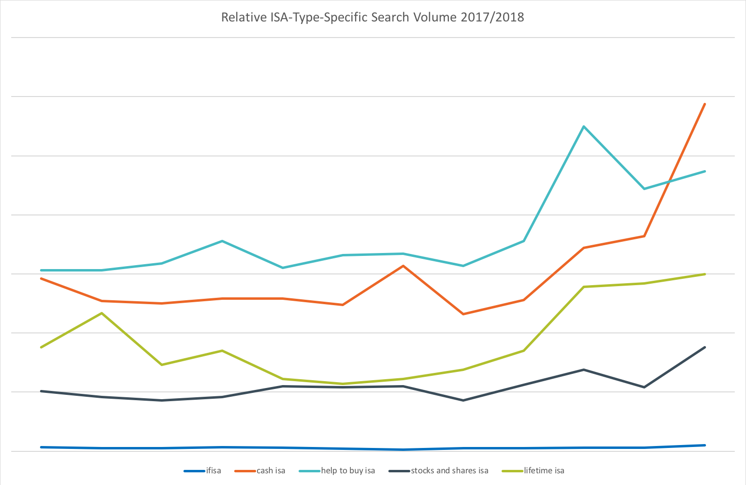 Relative ISA-Type-Specific Search Volumes 2017/2018