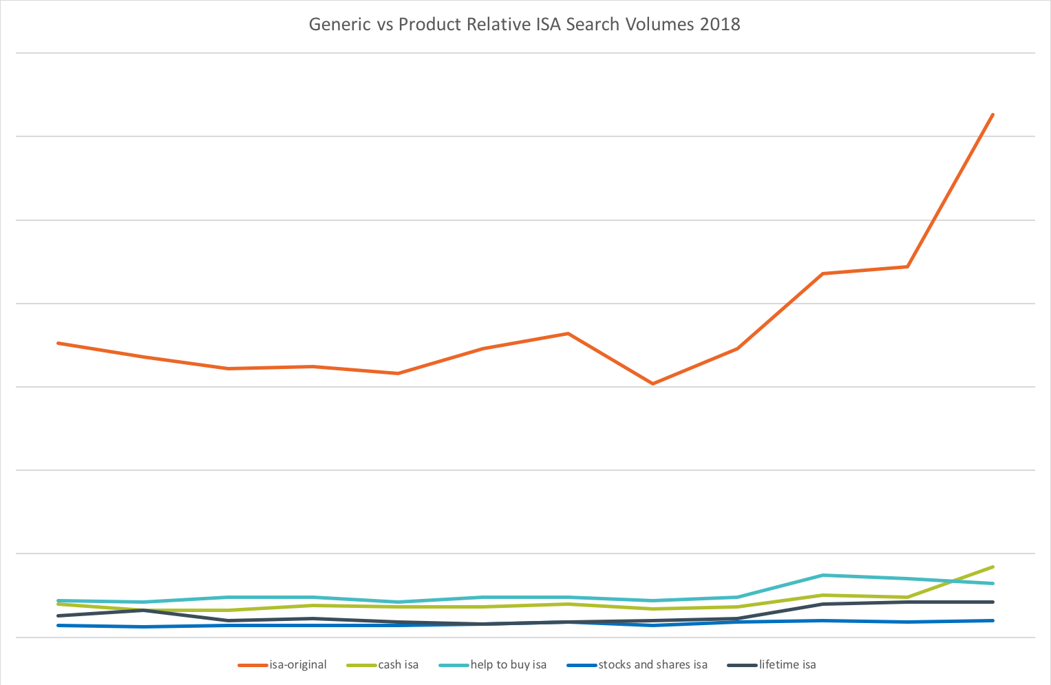 Generic vs Product Relative ISA Search Volumes 2018