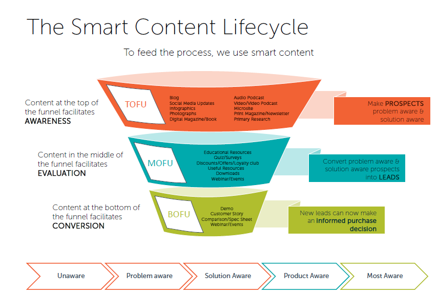 smart_content_marketing_lifecycle.png